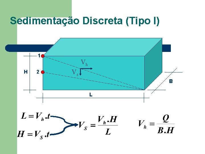 Sedimentação Discreta (Tipo I) 1 H 2 Vh Vs B L