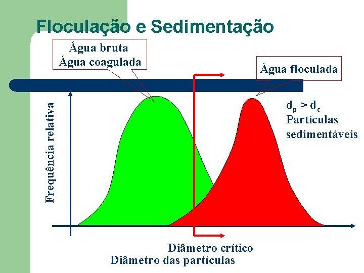 Floculação e Sedimentação Água bruta Água coagulada Água floculada Frequência relativa dp > d