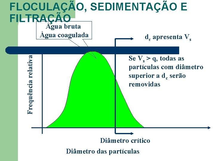 FLOCULAÇÃO, SEDIMENTAÇÃO E FILTRAÇÃO Frequência relativa Água bruta Água coagulada dc apresenta Vs Se