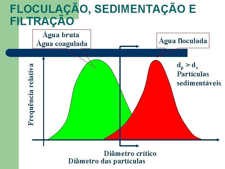 FLOCULAÇÃO, SEDIMENTAÇÃO E FILTRAÇÃO Água bruta Água coagulada Água floculada Frequência relativa dp >