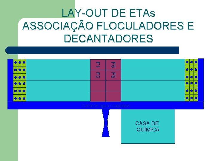LAY-OUT DE ETAs ASSOCIAÇÃO FLOCULADORES E DECANTADORES F 5 F 6 F 1 F
