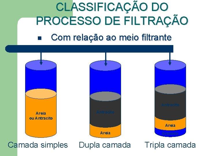 CLASSIFICAÇÃO DO PROCESSO DE FILTRAÇÃO n Com relação ao meio filtrante Antracito Areia ou
