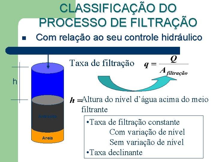 CLASSIFICAÇÃO DO PROCESSO DE FILTRAÇÃO n Com relação ao seu controle hidráulico Taxa de
