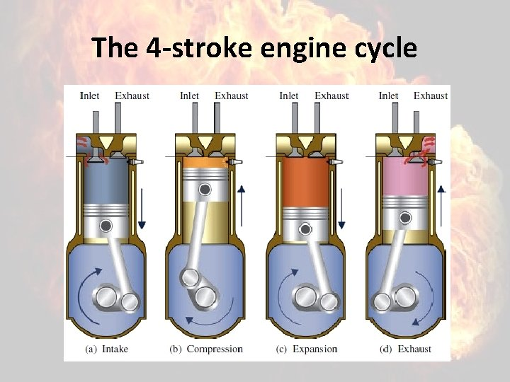 The 4 -stroke engine cycle