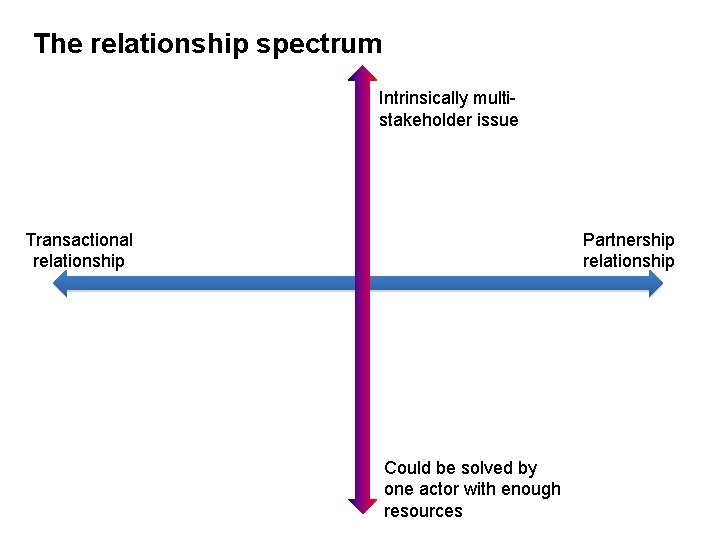 The relationship spectrum Intrinsically multistakeholder issue Transactional relationship Partnership relationship Could be solved by
