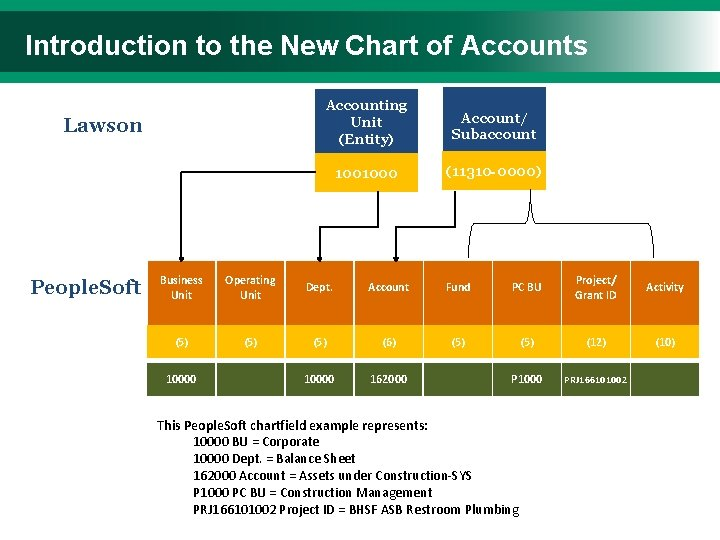Introduction to the New Chart of Accounts Lawson People. Soft Accounting Unit (Entity) Account/