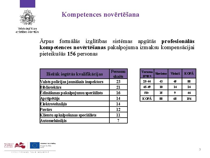 Kompetences novērtēšana Ārpus formālās izglītības sistēmas apgūtās profesionālās kompetences novērtēšanas pakalpojuma izmaksu kompensācijai pieteikušās