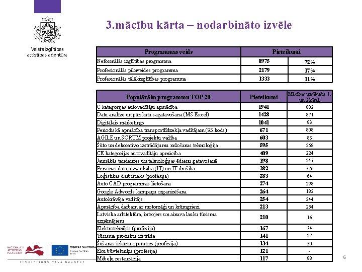 3. mācību kārta – nodarbināto izvēle Programmas veids Pieteikumi Neformālās izglītības programma 8975 72%