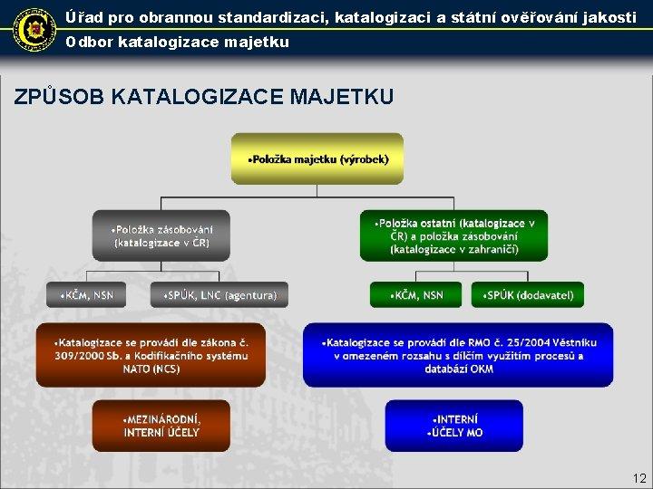 Úřad pro obrannou standardizaci, katalogizaci a státní ověřování jakosti Odbor katalogizace majetku ZPŮSOB KATALOGIZACE