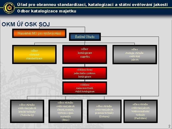 Úřad pro obrannou standardizaci, katalogizaci a státní ověřování jakosti Odbor katalogizace majetku OKM Úř