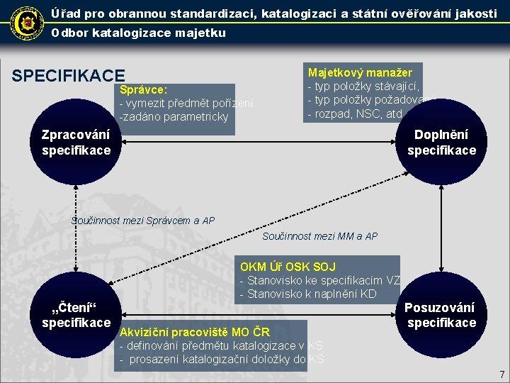 Úřad pro obrannou standardizaci, katalogizaci a státní ověřování jakosti Odbor katalogizace majetku SPECIFIKACE Správce: