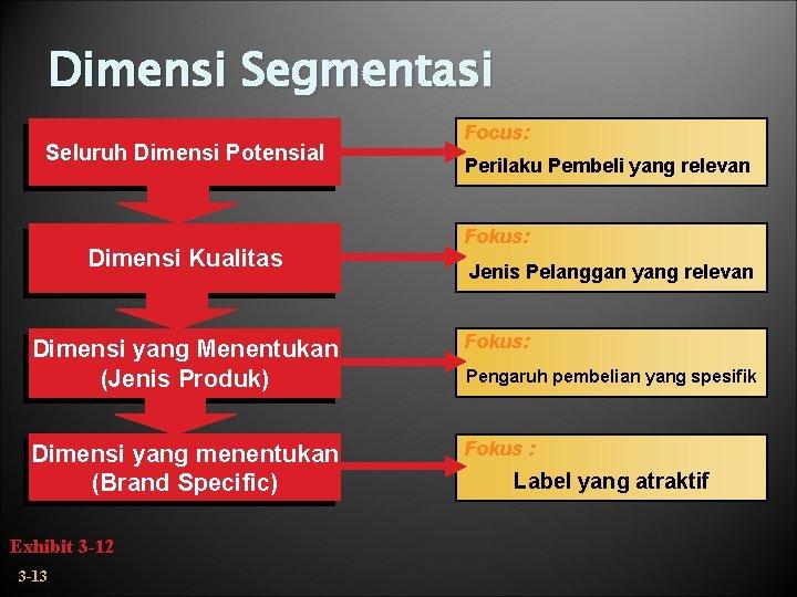 Dimensi Segmentasi Seluruh Dimensi Potensial Dimensi Kualitas Focus: Perilaku Pembeli yang relevan Fokus: Jenis