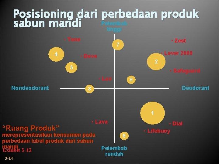Posisioning dari perbedaan produk Pelembab sabun mandi tinggi • Tone 4 • Zest 7