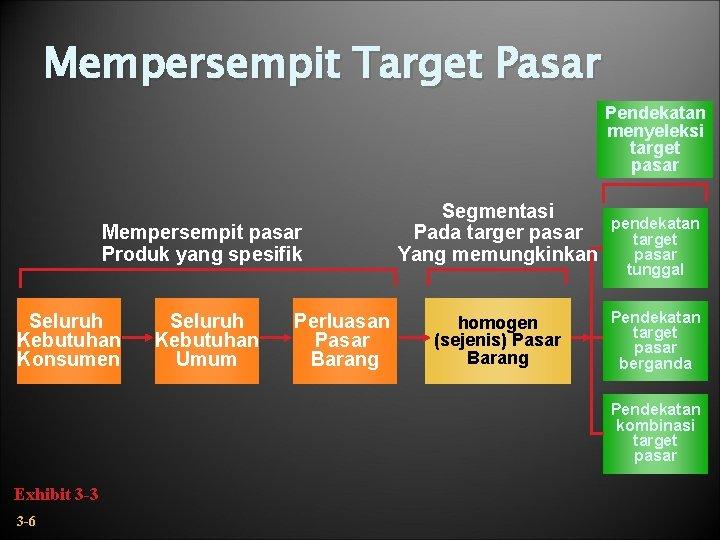 Mempersempit Target Pasar Pendekatan menyeleksi target pasar Mempersempit pasar Produk yang spesifik Seluruh Kebutuhan