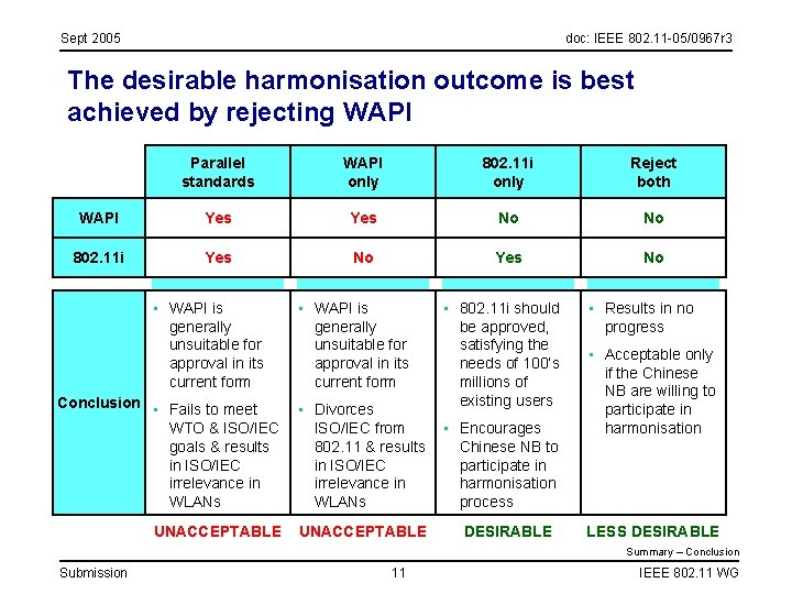 Sept 2005 doc: IEEE 802. 11 -05/0967 r 3 The desirable harmonisation outcome is