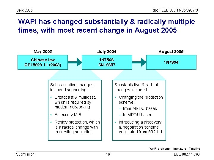 Sept 2005 doc: IEEE 802. 11 -05/0967 r 3 WAPI has changed substantially &