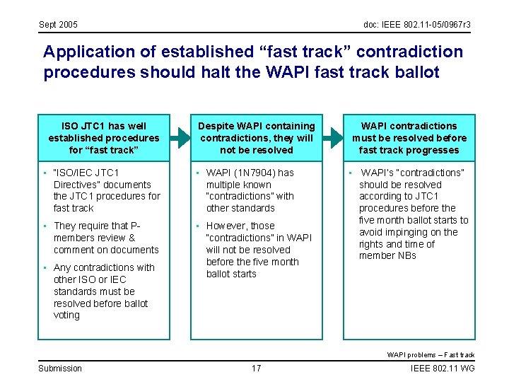 "Sept 2005 doc: IEEE 802. 11 -05/0967 r 3 Application of established ""fast track"""