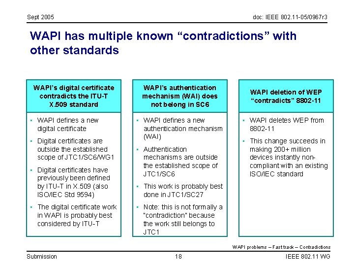 """Sept 2005 doc: IEEE 802. 11 -05/0967 r 3 WAPI has multiple known """"contradictions"""""""