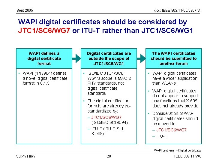 Sept 2005 doc: IEEE 802. 11 -05/0967 r 3 WAPI digital certificates should be
