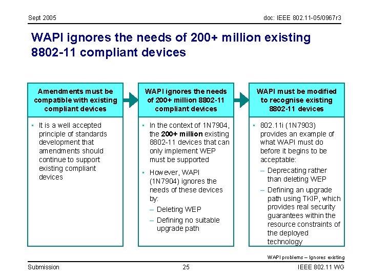 Sept 2005 doc: IEEE 802. 11 -05/0967 r 3 WAPI ignores the needs of