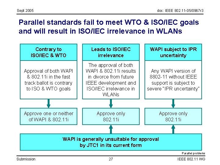 Sept 2005 doc: IEEE 802. 11 -05/0967 r 3 Parallel standards fail to meet
