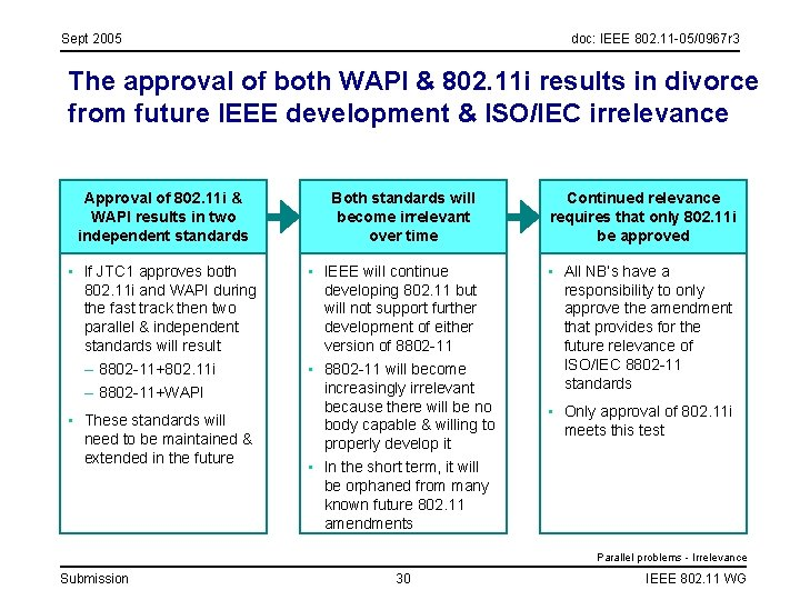 Sept 2005 doc: IEEE 802. 11 -05/0967 r 3 The approval of both WAPI