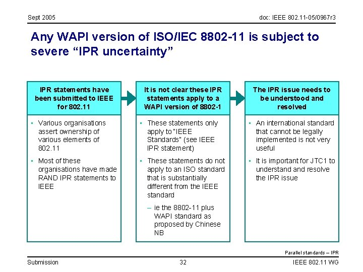 Sept 2005 doc: IEEE 802. 11 -05/0967 r 3 Any WAPI version of ISO/IEC