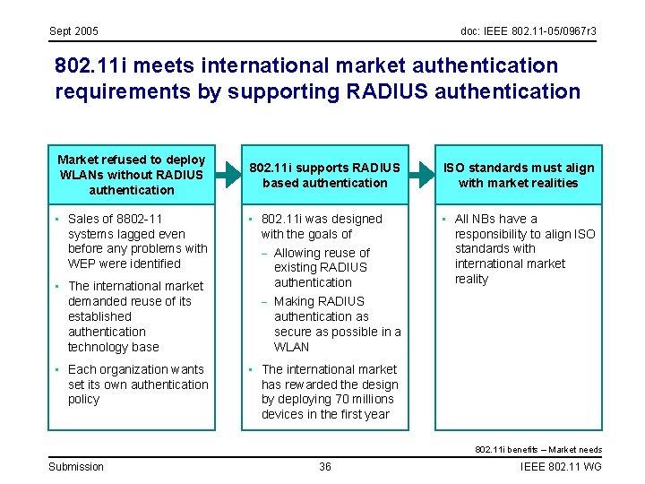 Sept 2005 doc: IEEE 802. 11 -05/0967 r 3 802. 11 i meets international