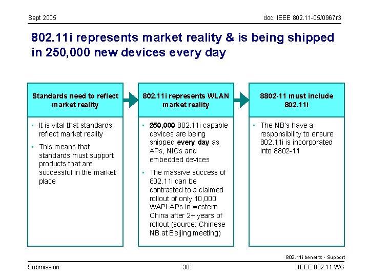 Sept 2005 doc: IEEE 802. 11 -05/0967 r 3 802. 11 i represents market