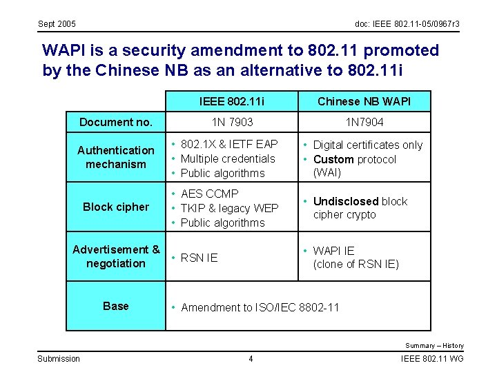 Sept 2005 doc: IEEE 802. 11 -05/0967 r 3 WAPI is a security amendment