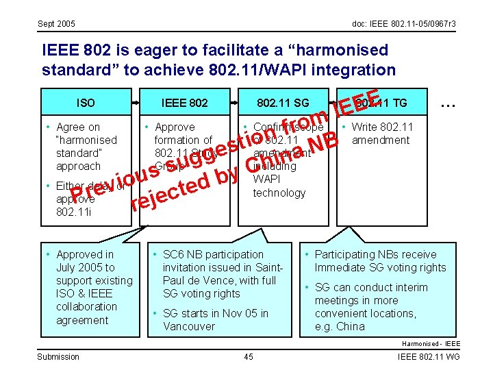 Sept 2005 doc: IEEE 802. 11 -05/0967 r 3 IEEE 802 is eager to