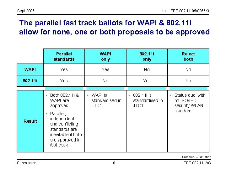 Sept 2005 doc: IEEE 802. 11 -05/0967 r 3 The parallel fast track ballots