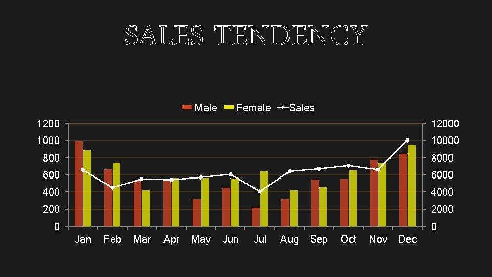 SALES TENDENCY Male Female Sales 12000 10000 8000 6000 4000 2000 0 0 Jan