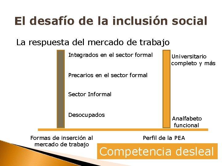 El desafío de la inclusión social La respuesta del mercado de trabajo Integrados en