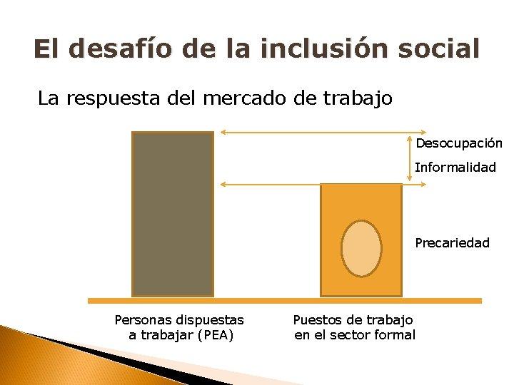 El desafío de la inclusión social La respuesta del mercado de trabajo Desocupación Informalidad