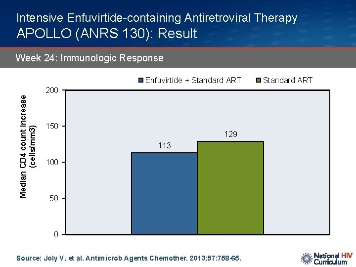 Intensive Enfuvirtide-containing Antiretroviral Therapy APOLLO (ANRS 130): Result Week 24: Immunologic Response Enfuvirtide +