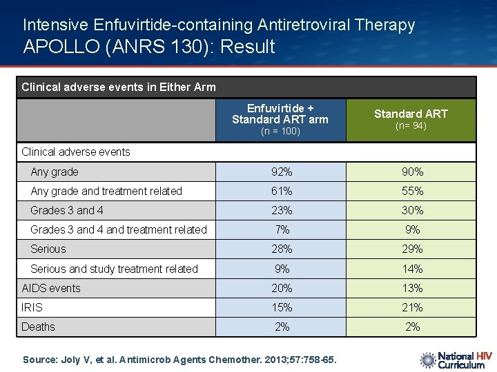 Intensive Enfuvirtide-containing Antiretroviral Therapy APOLLO (ANRS 130): Result Clinical adverse events in Either Arm