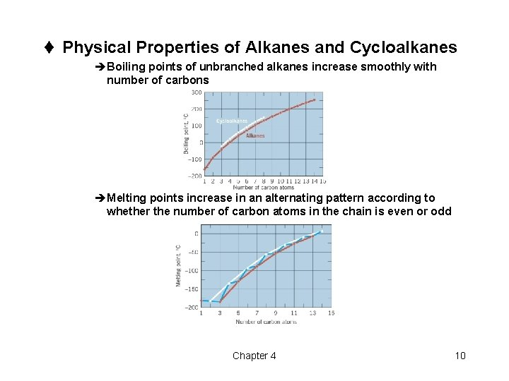t Physical Properties of Alkanes and Cycloalkanes èBoiling points of unbranched alkanes increase smoothly