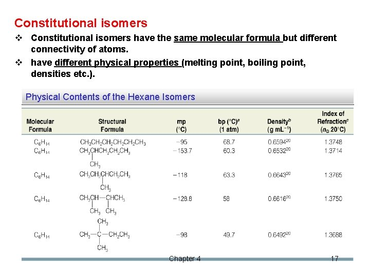 Constitutional isomers v Constitutional isomers have the same molecular formula but different connectivity of