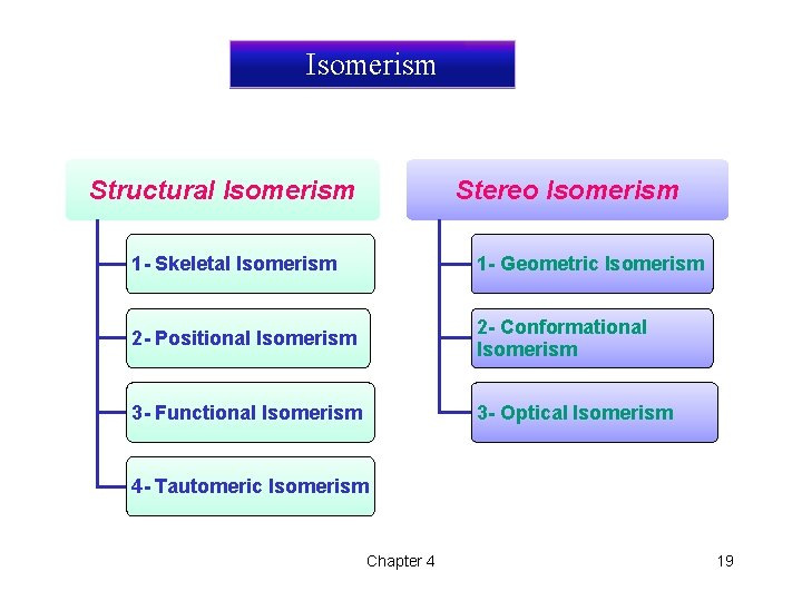 Isomerism Structural Isomerism Stereo Isomerism 1 - Skeletal Isomerism 1 - Geometric Isomerism 2