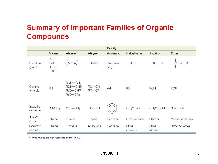 Summary of Important Families of Organic Compounds Chapter 4 3