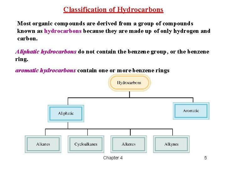 Classification of Hydrocarbons Most organic compounds are derived from a group of compounds known
