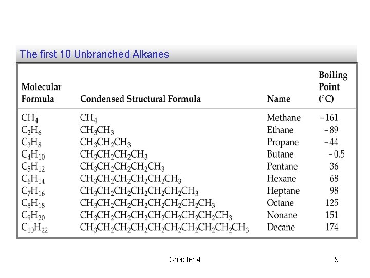 The first 10 Unbranched Alkanes Chapter 4 9