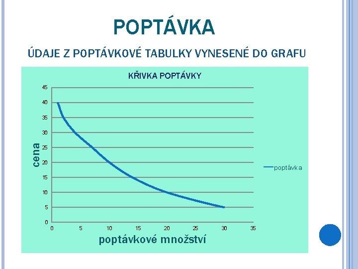 POPTÁVKA ÚDAJE Z POPTÁVKOVÉ TABULKY VYNESENÉ DO GRAFU KŘIVKA POPTÁVKY 45 40 35 cena