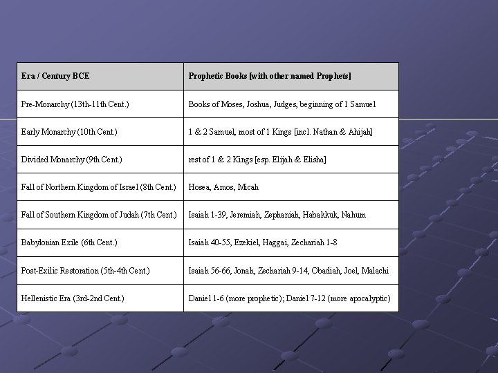 Era / Century BCE Prophetic Books [with other named Prophets] Pre-Monarchy (13 th-11 th