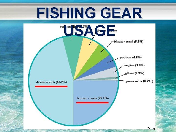 FISHING GEAR USAGE fao. org