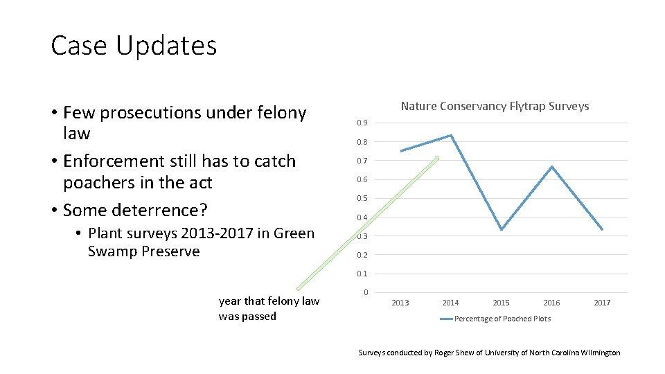 Case Updates • Few prosecutions under felony law • Enforcement still has to catch