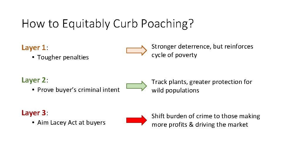 How to Equitably Curb Poaching? Layer 1: • Tougher penalties Layer 2: • Prove