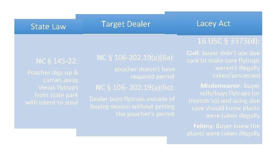 State Law Target Dealer Lacey Act 16 USC § 3373(d): NC § 145 -22: