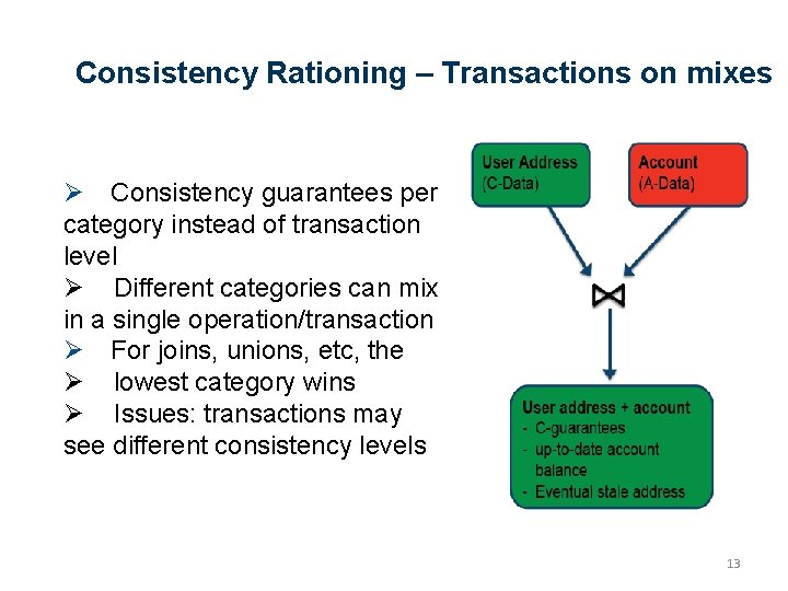 Consistency Rationing – Transactions on mixes Ø Consistency guarantees per category instead of transaction